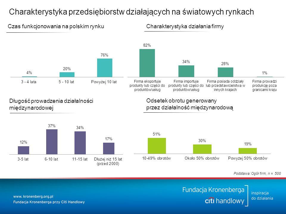 Czas funkcjonowania na polskim rynku Długość prowadzenia działalności międzynarodowej Odsetek obrotu generowany przez działalność międzynarodową Charakterystyka przedsiębiorstw działających na światowych rynkach Charakterystyka działania firmy Podstawa: Ogół firm, n = 500