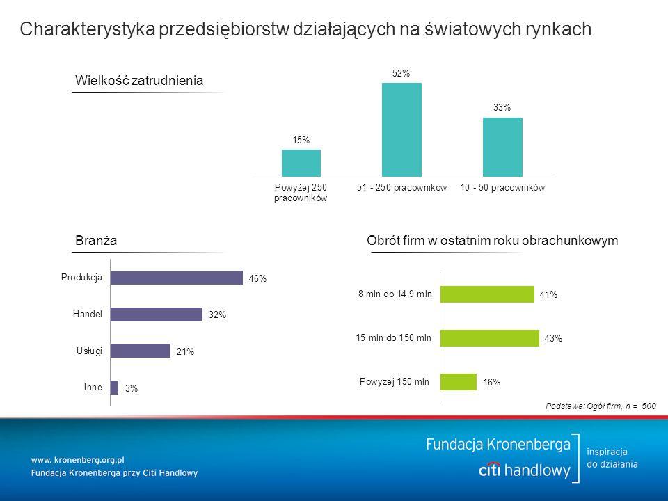 Wielkość zatrudnienia BranżaObrót firm w ostatnim roku obrachunkowym Charakterystyka przedsiębiorstw działających na światowych rynkach Podstawa: Ogół firm, n = 500