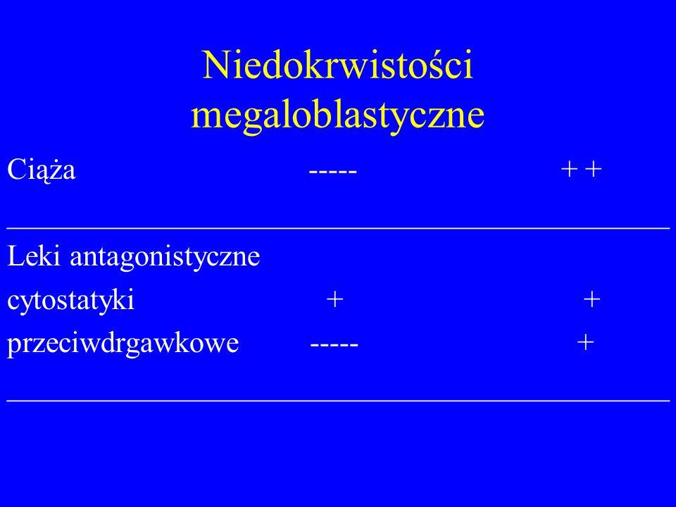 Niedokrwistości megaloblastyczne Ciąża ----- + + ____________________________________________ Leki antagonistyczne cytostatyki + + przeciwdrgawkowe --