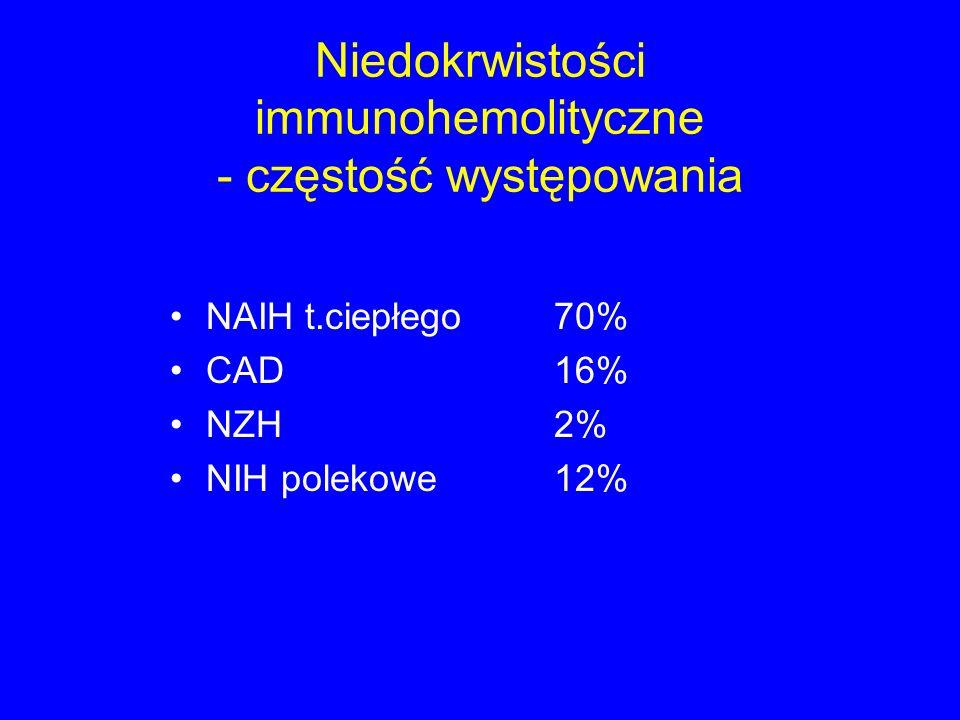 Niedokrwistości immunohemolityczne - częstość występowania NAIH t.ciepłego 70% CAD16% NZH2% NIH polekowe12%