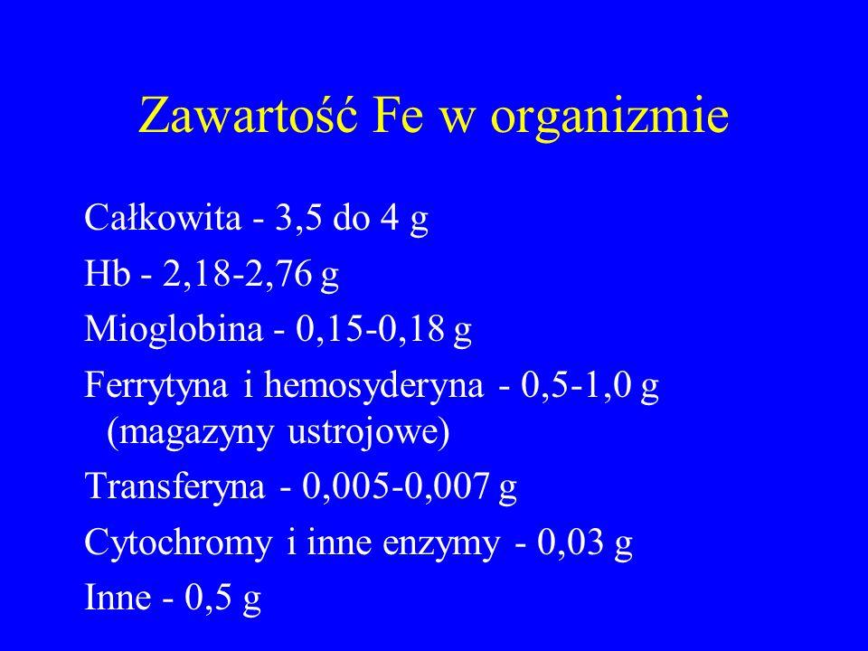Zawartość Fe w organizmie Całkowita - 3,5 do 4 g Hb - 2,18-2,76 g Mioglobina - 0,15-0,18 g Ferrytyna i hemosyderyna - 0,5-1,0 g (magazyny ustrojowe) Transferyna - 0,005-0,007 g Cytochromy i inne enzymy - 0,03 g Inne - 0,5 g