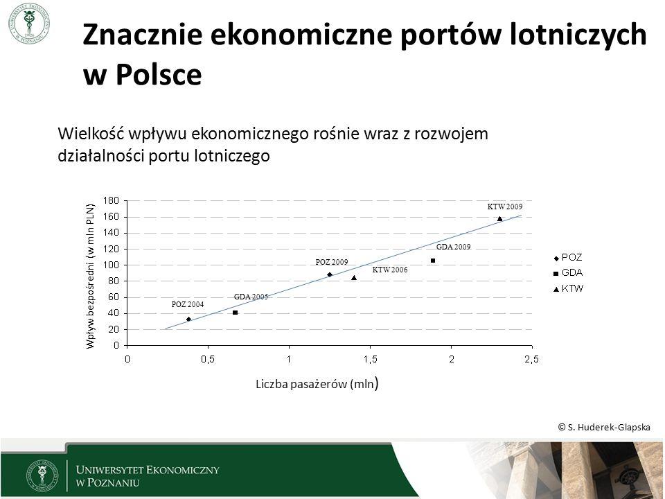 © S. Huderek-Glapska Wielkość wpływu ekonomicznego rośnie wraz z rozwojem działalności portu lotniczego POZ 2004 GDA 2005 POZ 2009 KTW 2006 GDA 2009 K