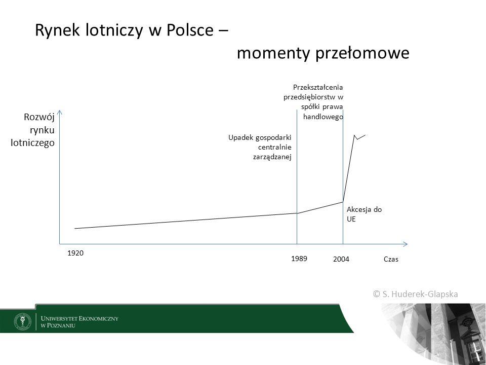 © S. Huderek-Glapska Rynek lotniczy w Polsce – momenty przełomowe Rozwój rynku lotniczego Czas 1920 1989 2004 Upadek gospodarki centralnie zarządzanej