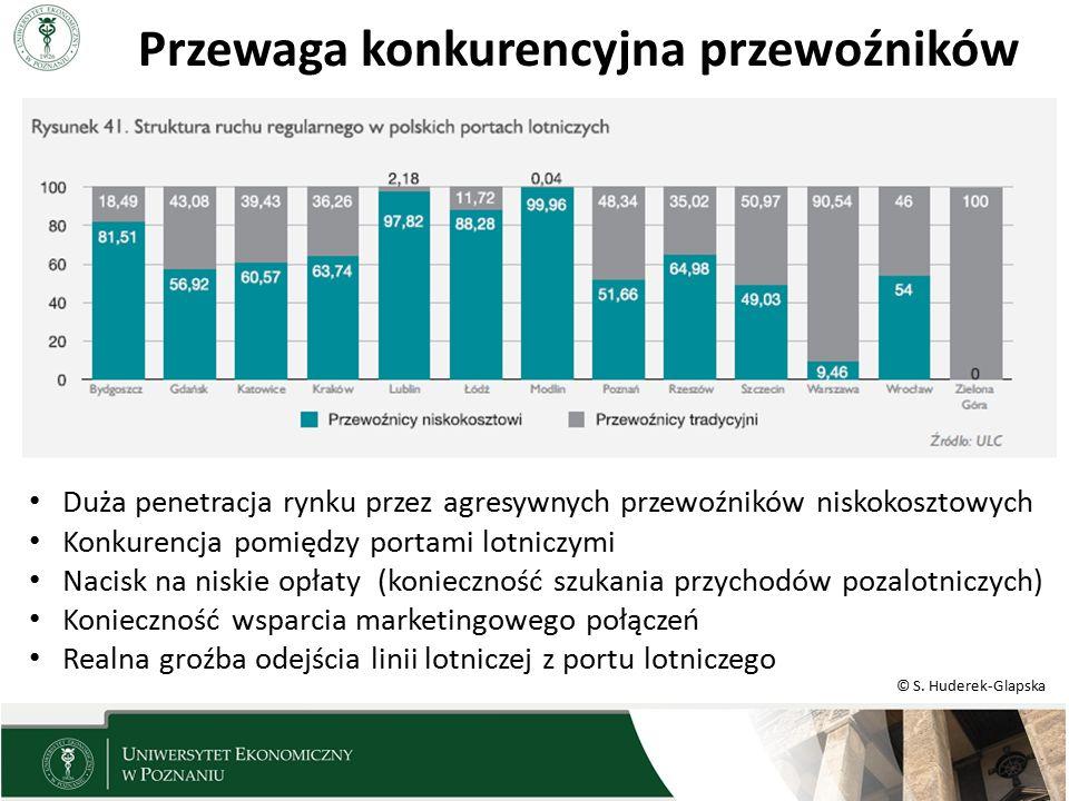 © S. Huderek-Glapska Duża penetracja rynku przez agresywnych przewoźników niskokosztowych Konkurencja pomiędzy portami lotniczymi Nacisk na niskie opł