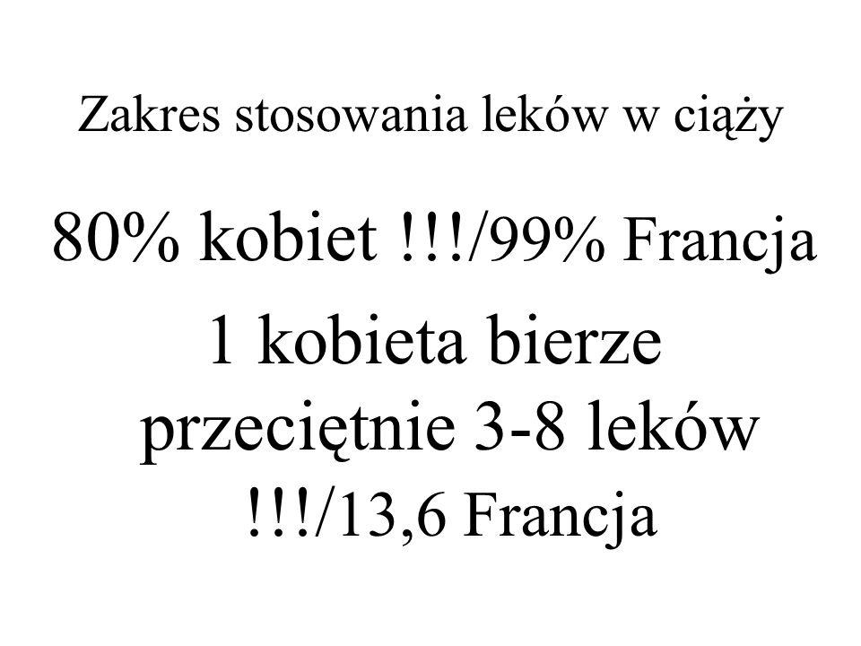 Zakres stosowania leków w ciąży 80% kobiet !!!/ 99% Francja 1 kobieta bierze przeciętnie 3-8 leków !!!/ 13,6 Francja