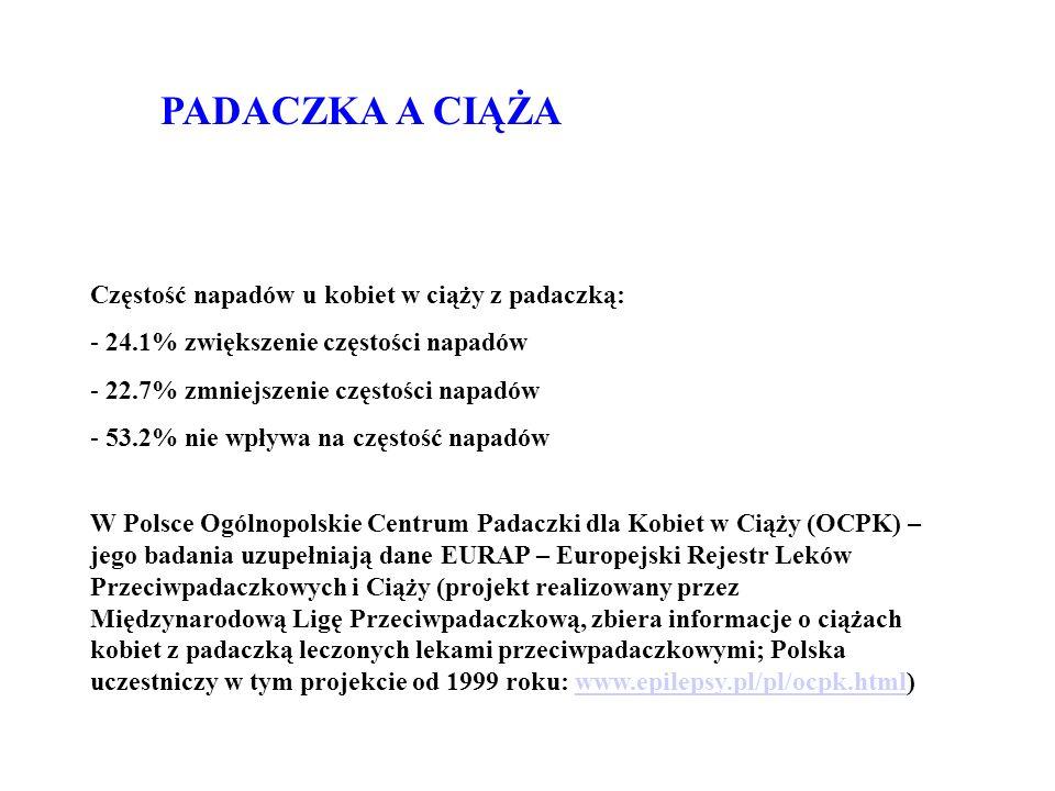 PADACZKA A CIĄŻA Częstość napadów u kobiet w ciąży z padaczką: - 24.1% zwiększenie częstości napadów - 22.7% zmniejszenie częstości napadów - 53.2% nie wpływa na częstość napadów W Polsce Ogólnopolskie Centrum Padaczki dla Kobiet w Ciąży (OCPK) – jego badania uzupełniają dane EURAP – Europejski Rejestr Leków Przeciwpadaczkowych i Ciąży (projekt realizowany przez Międzynarodową Ligę Przeciwpadaczkową, zbiera informacje o ciążach kobiet z padaczką leczonych lekami przeciwpadaczkowymi; Polska uczestniczy w tym projekcie od 1999 roku: www.epilepsy.pl/pl/ocpk.html)www.epilepsy.pl/pl/ocpk.html