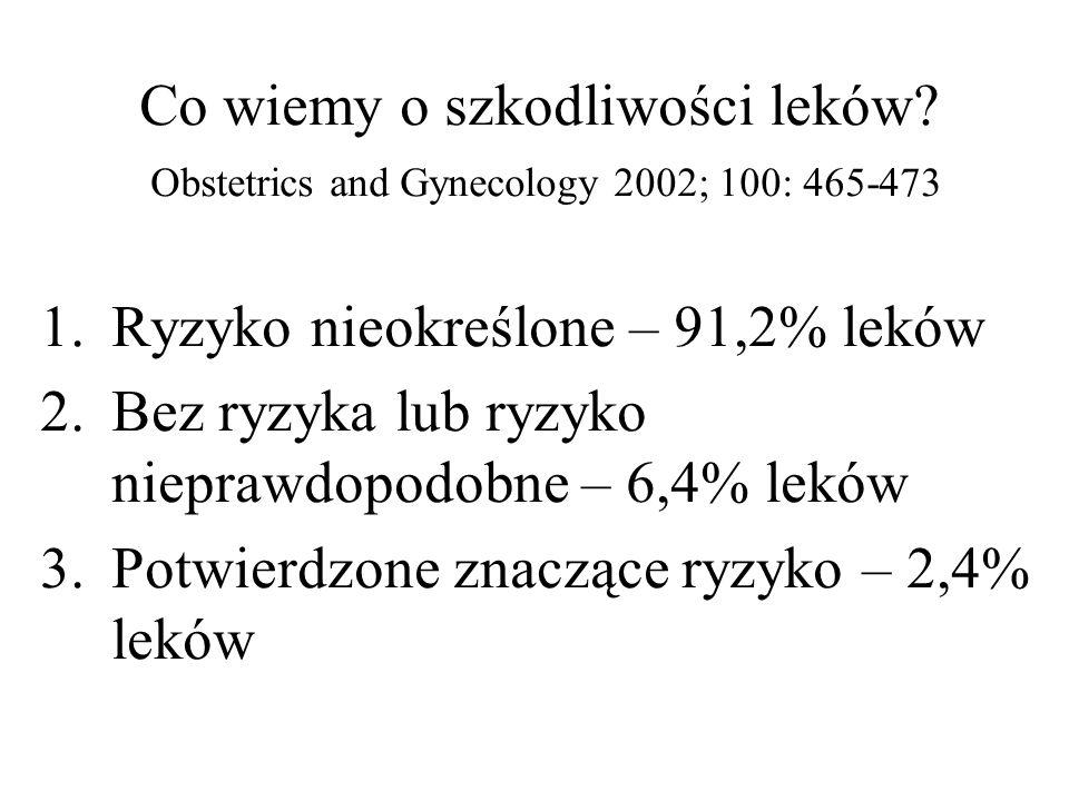 Co wiemy o szkodliwości leków? Obstetrics and Gynecology 2002; 100: 465-473 1.Ryzyko nieokreślone – 91,2% leków 2.Bez ryzyka lub ryzyko nieprawdopodob