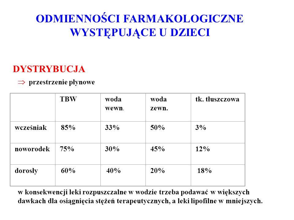 ODMIENNOŚCI FARMAKOLOGICZNE WYSTĘPUJĄCE U DZIECI DYSTRYBUCJA  przestrzenie płynowe TBWwoda wewn. woda zewn. tk. tłuszczowa wcześniak 85%33% 50% 3% no