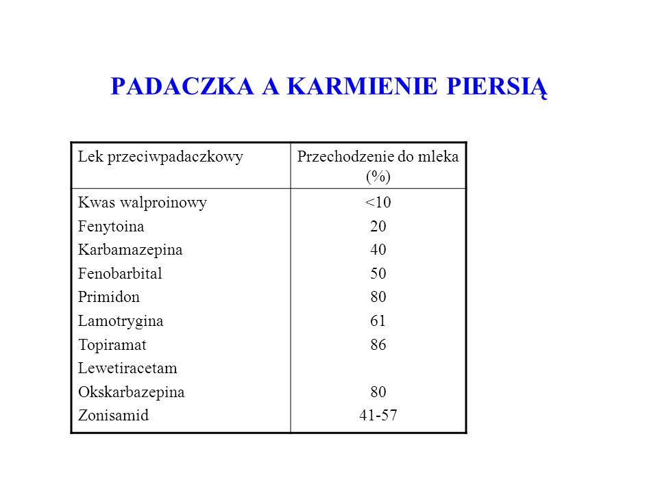 PADACZKA A KARMIENIE PIERSIĄ Lek przeciwpadaczkowyPrzechodzenie do mleka (%) Kwas walproinowy Fenytoina Karbamazepina Fenobarbital Primidon Lamotrygina Topiramat Lewetiracetam Okskarbazepina Zonisamid <10 20 40 50 80 61 86 80 41-57