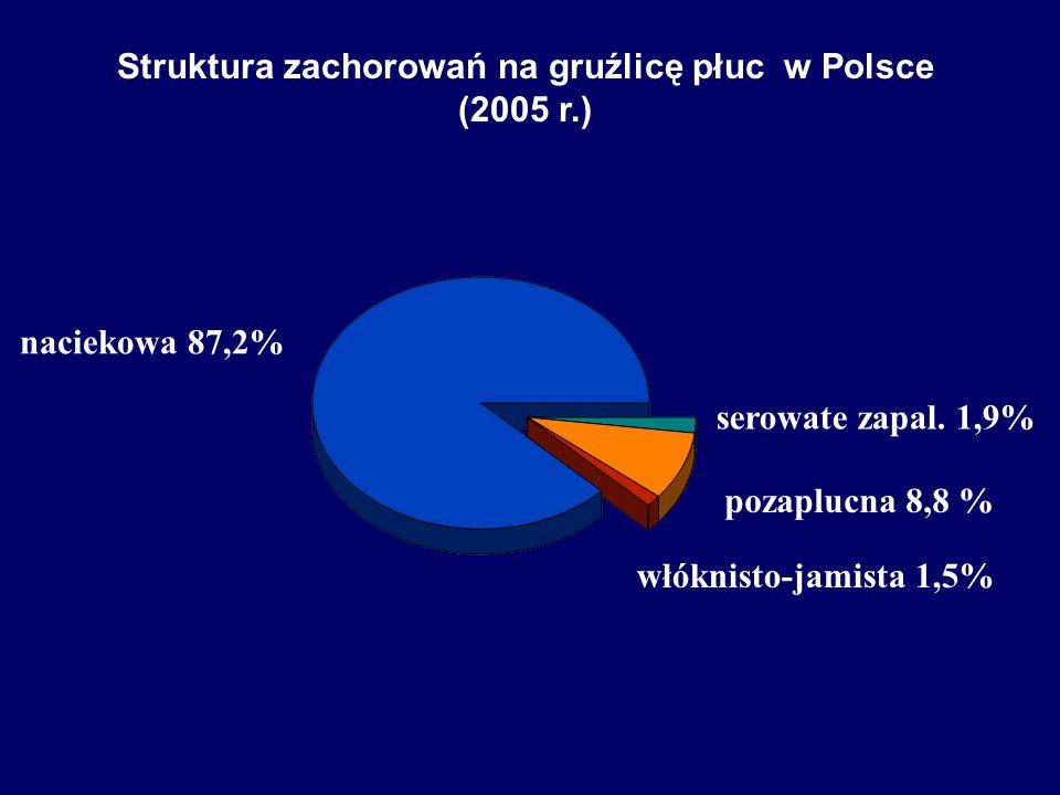 naciekowa 87,2% pozaplucna 8,8 % serowate zapal. 1,9% włóknisto-jamista 1,5% Struktura zachorowań na gruźlicę płuc w Polsce (2005 r.)