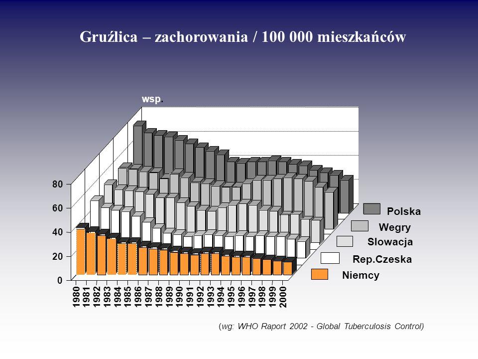 198019811982198319841985198619871988198919901991199219931994199519961997199819992000 0 20 40 60 80 wsp. Niemcy Rep.Czeska Polska Slowacja Wegry ( wg:
