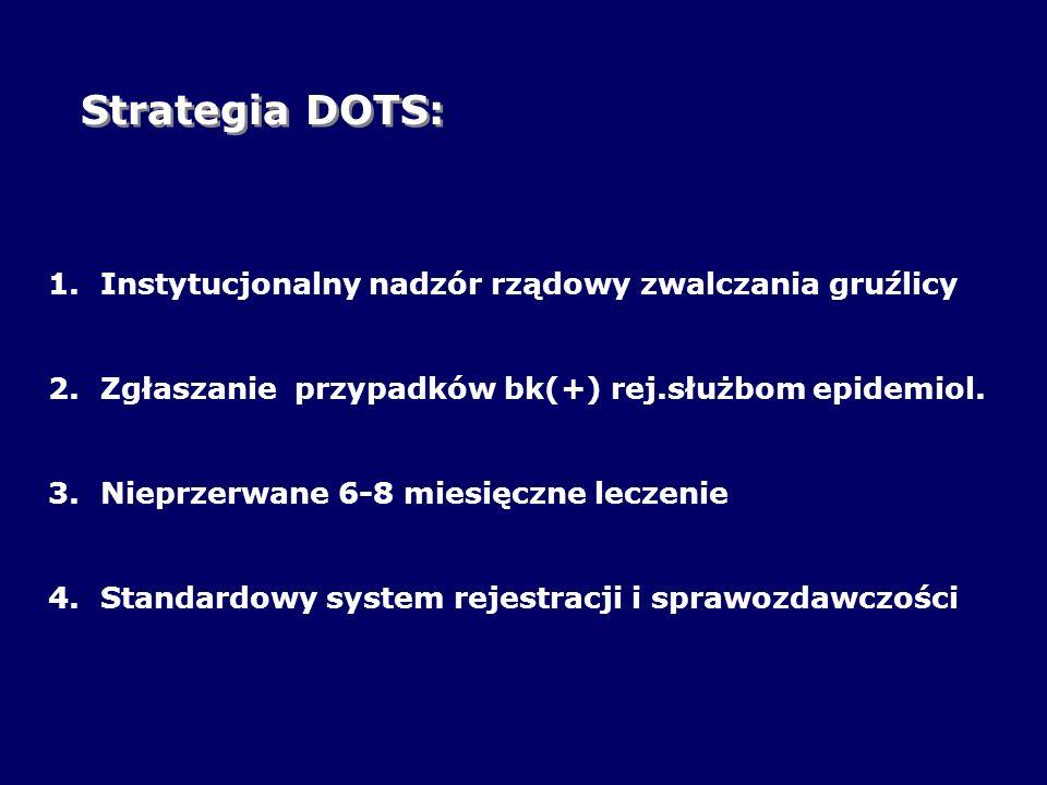 Strategia DOTS: 1.Instytucjonalny nadzór rządowy zwalczania gruźlicy 2.Zgłaszanie przypadków bk(+) rej.służbom epidemiol. 3.Nieprzerwane 6-8 miesięczn