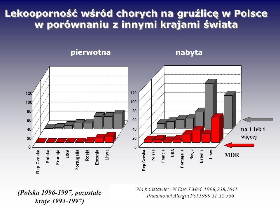 Rep.Czeska Polska Francja USA Portugalia Rosja Estonia Litwa 0 20 40 60 80 100 120 MDR na 1 lek i więcej Na podstawie: N Eng J Med. 1998,338,1641 Pneu