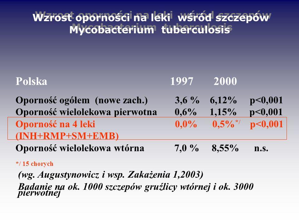 Polska 1997 2000 Oporność ogółem (nowe zach.) 3,6 % 6,12% p<0,001 Oporność wielolekowa pierwotna 0,6% 1,15% p<0,001 Oporność na 4 leki 0,0% 0,5% */ p<