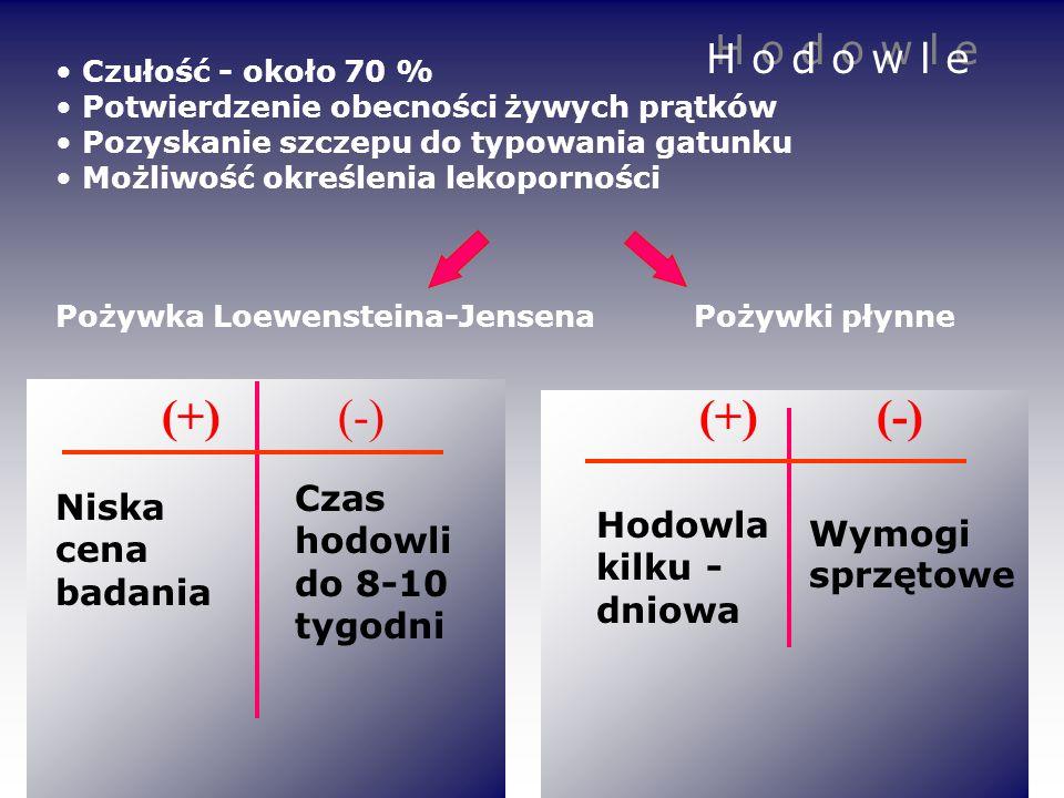 Pożywka Loewensteina-Jensena Pożywki płynne Czułość - około 70 % Potwierdzenie obecności żywych prątków Pozyskanie szczepu do typowania gatunku Możliw