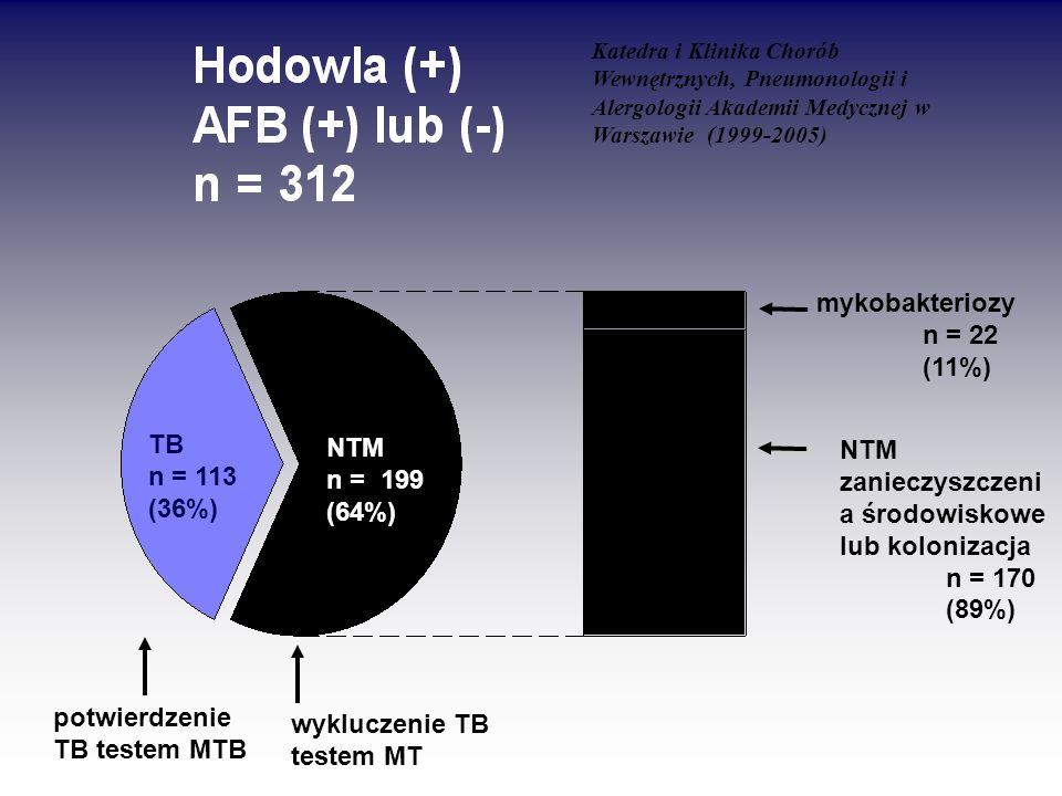 TB n = 113 (36%) NTM n = 199 (64%) mykobakteriozy n = 22 (11%) NTM zanieczyszczeni a środowiskowe lub kolonizacja n = 170 (89%) potwierdzenie TB teste