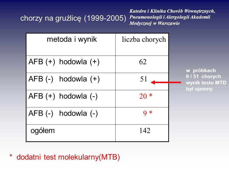 metoda i wynik liczba chorych AFB (+) hodowla (+) 62 AFB (-) hodowla (+) 51 AFB (+) hodowla (-) 20 * AFB (-) hodowla (-) 9 * ogółem 142 chorzy na gruź