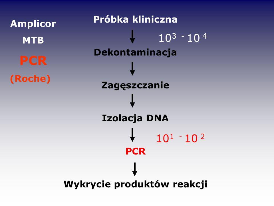 Próbka kliniczna Dekontaminacja Zagęszczanie Izolacja DNA PCR Wykrycie produktów reakcji 10 3 - 10 4 10 1 - 10 2 Amplicor MTB PCR (Roche)