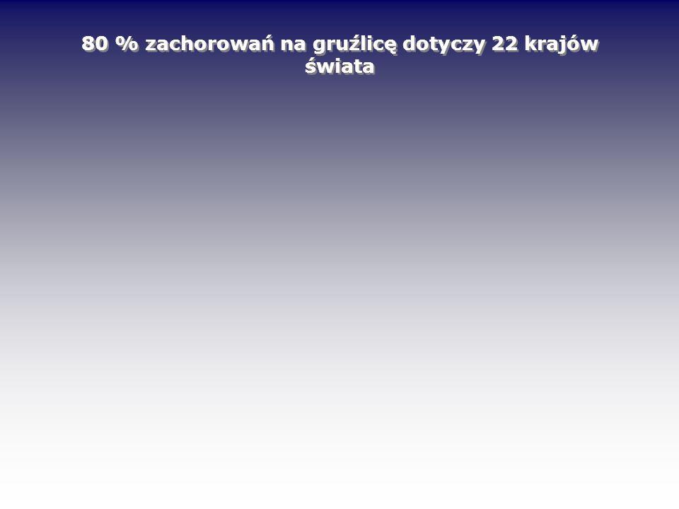 Metody biologii molekularnej (+) (-) Czas wykonania badania – kilka / kilkanaście godzin Czułość wykrywania gruźlicy około 70 - 90 % Swoistość 97-100 % Wykrywanie zakażeń w bardzo wczesnej fazie Stosunkowo wysoka cena badania Szkolenie, aparatura Możliwość identyfikacji jedynie 5 gatunków prątków: M.tbc complex, M.avium, M.intracellulare, M.konsasii, M.gordonae Jedynie metodą molekularną można w czasie kilku godzin wykryć obecność prątków gruźlicy bezpośrednio w materiale klinicznym