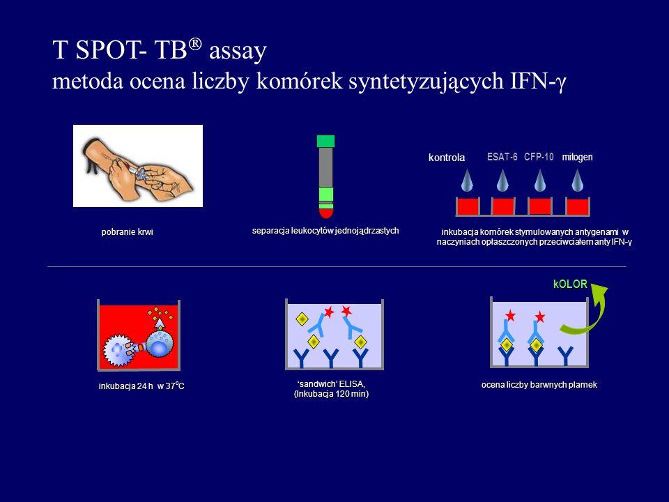 pobranie krwi pobranie krwi ESAT-6CFP-10 mitogen inkubacja komórek stymulowanych antygenami w naczyniach opłaszczonych przeciwciałem anty IFN-γ inkuba