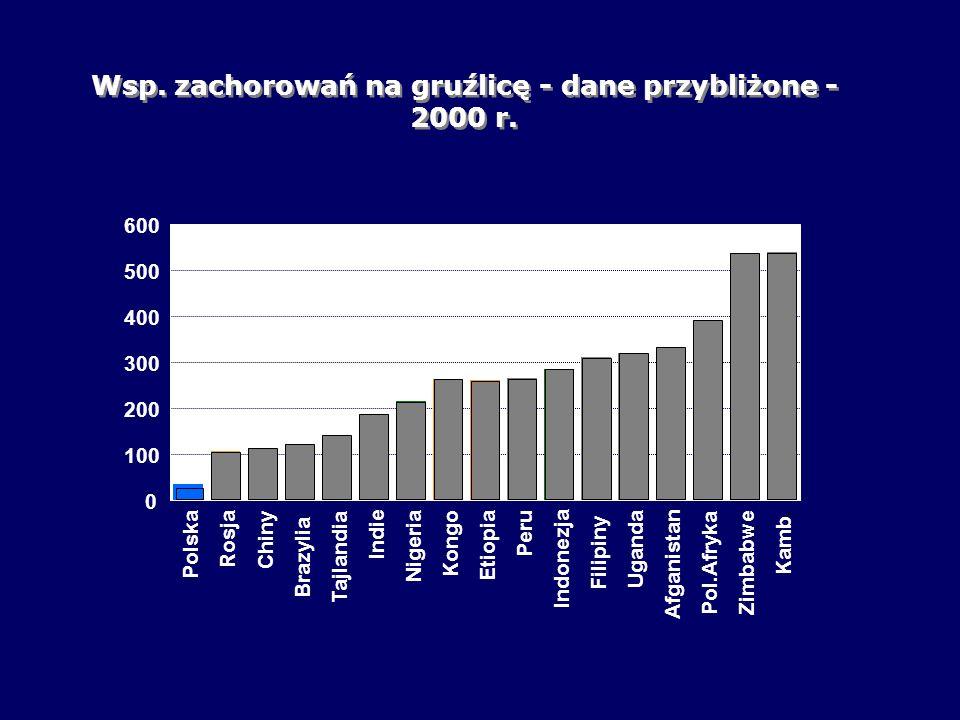 Polska 1997 2000 Oporność ogółem (nowe zach.) 3,6 % 6,12% p<0,001 Oporność wielolekowa pierwotna 0,6% 1,15% p<0,001 Oporność na 4 leki 0,0% 0,5% */ p<0,001 (INH+RMP+SM+EMB) Oporność wielolekowa wtórna 7,0 % 8,55% n.s.