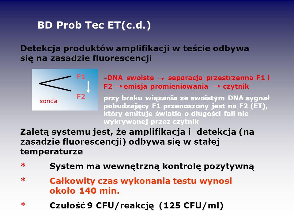 Detekcja produktów amplifikacji w teście odbywa się na zasadzie fluorescencji Zaletą systemu jest, że amplifikacja i detekcja (na zasadzie fluorescenc