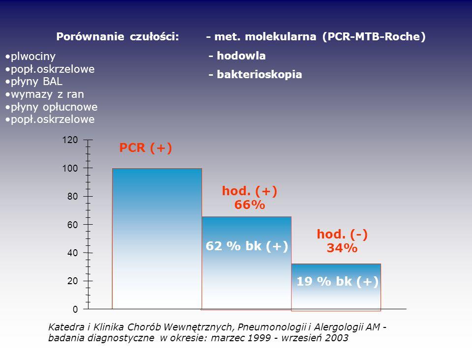 0 20 40 60 80 100 120 Porównanie czułości: - met. molekularna (PCR-MTB-Roche) - hodowla - bakterioskopia PCR (+) hod. (+) 66% hod. (-) 34% plwociny po