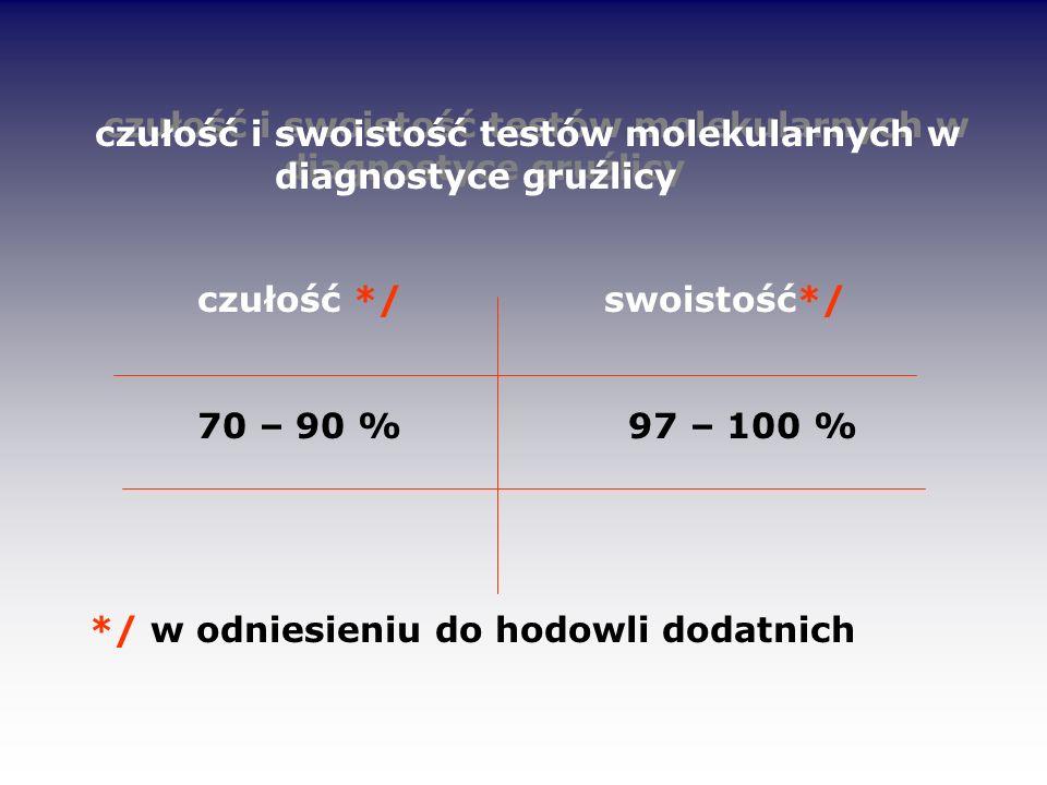 czułość i swoistość testów molekularnych w diagnostyce gruźlicy czułość */swoistość*/ 70 – 90 % 97 – 100 % */ w odniesieniu do hodowli dodatnich