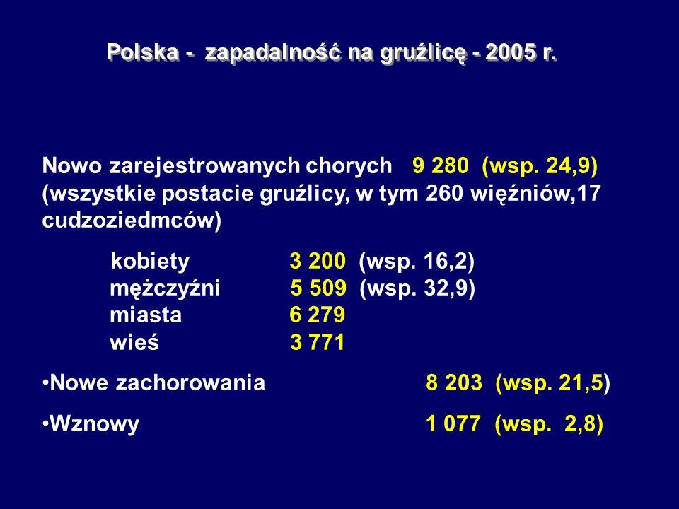 Polska - zapadalność na gruźlicę - 2005 r. Nowo zarejestrowanych chorych 9 280 (wsp. 24,9) (wszystkie postacie gruźlicy, w tym 260 więźniów,17 cudzozi
