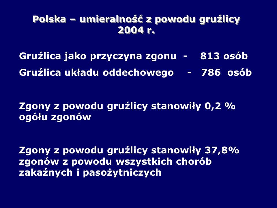 Polska – umieralność z powodu gruźlicy 2004 r. Gruźlica jako przyczyna zgonu - 813 osób Gruźlica układu oddechowego - 786 osób Zgony z powodu gruźlicy
