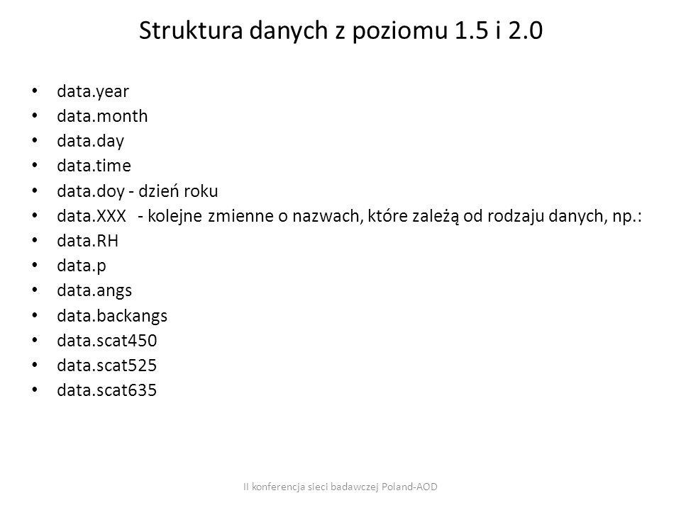 Struktura danych z poziomu 1.5 i 2.0 data.year data.month data.day data.time data.doy - dzień roku data.XXX - kolejne zmienne o nazwach, które zależą od rodzaju danych, np.: data.RH data.p data.angs data.backangs data.scat450 data.scat525 data.scat635 II konferencja sieci badawczej Poland-AOD