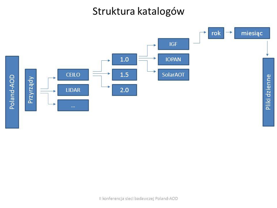 Struktura katalogów II konferencja sieci badawczej Poland-AOD Poland-AOD Przyrządy 1.0 1.5 2.0 CEILO LIDAR … IGF IOPAN SolarAOT rokmiesiąc Pliki dzienne