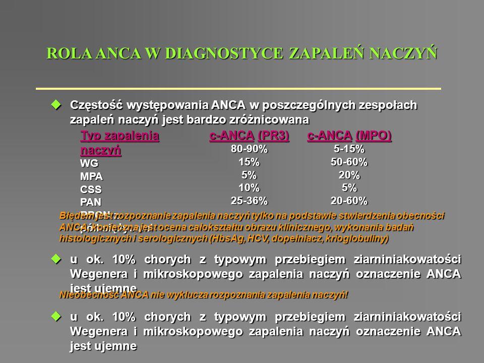  Częstość występowania ANCA w poszczególnych zespołach zapaleń naczyń jest bardzo zróżnicowana ROLA ANCA W DIAGNOSTYCE ZAPALEŃ NACZYŃ Typ zapalenia n