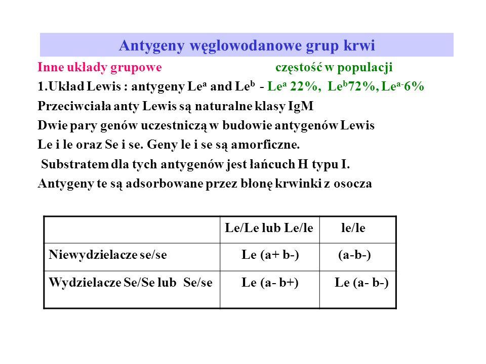 Antygeny węglowodanowe grup krwi Inne układy grupowe częstość w populacji 1.Układ Lewis : antygeny Le a and Le b - Le a 22%, Le b 72%, Le a- 6% Przeciwciała anty Lewis są naturalne klasy IgM Dwie pary genów uczestniczą w budowie antygenów Lewis Le i le oraz Se i se.
