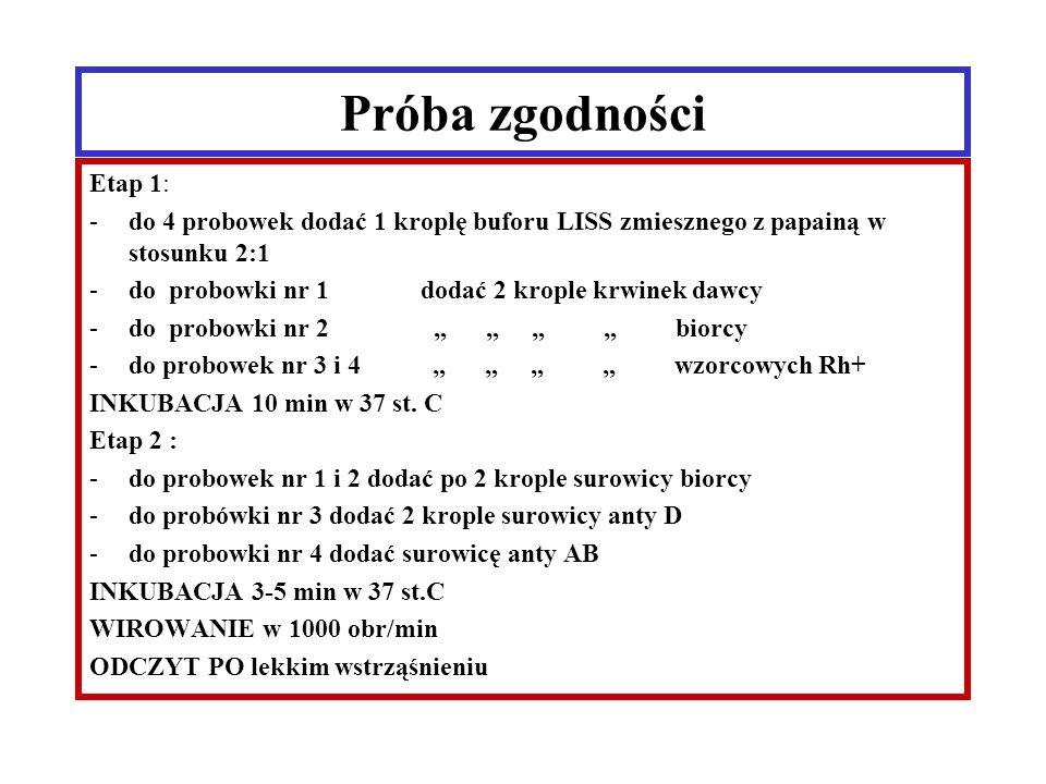 """Próba zgodności Etap 1: -do 4 probowek dodać 1 kroplę buforu LISS zmiesznego z papainą w stosunku 2:1 -do probowki nr 1 dodać 2 krople krwinek dawcy -do probowki nr 2 """" """" """" """" biorcy -do probowek nr 3 i 4 """" """" """" """" wzorcowych Rh+ INKUBACJA 10 min w 37 st."""