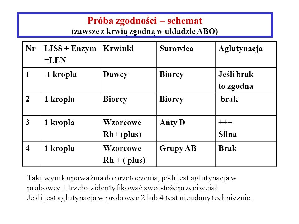 Próba zgodności – schemat (zawsze z krwią zgodną w ukladzie ABO) NrLISS + Enzym =LEN KrwinkiSurowicaAglutynacja 1 1 kroplaDawcyBiorcyJeśli brak to zgodna 21 kroplaBiorcy brak 31 kroplaWzorcowe Rh+ (plus) Anty D+++ Silna 41 kroplaWzorcowe Rh + ( plus) Grupy ABBrak Taki wynik upoważnia do przetoczenia, jeśli jest aglutynacja w probowce 1 trzeba zidentyfikować swoistość przeciwciał.