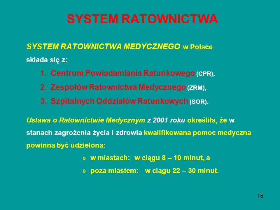 15 SYSTEM RATOWNICTWA MEDYCZNEGO w Polsce składa się z: 1.Centrum Powiadamiania Ratunkowego (CPR), 2.Zespołów Ratownictwa Medycznego (ZRM), 3.Szpitaln