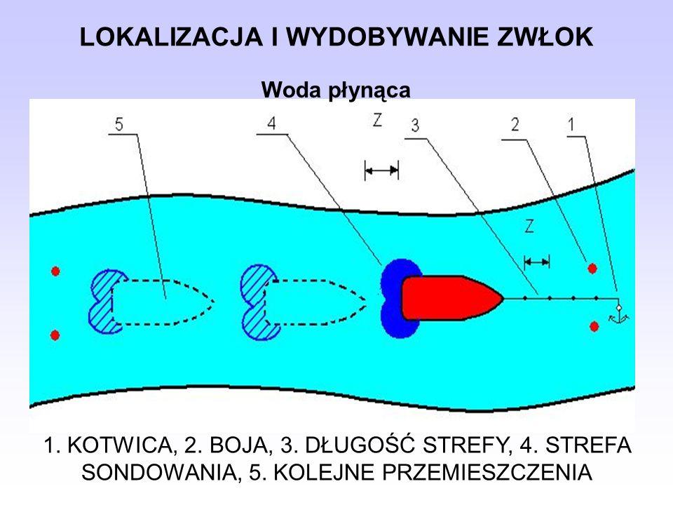 LOKALIZACJA I WYDOBYWANIE ZWŁOK Woda płynąca 1. KOTWICA, 2. BOJA, 3. DŁUGOŚĆ STREFY, 4. STREFA SONDOWANIA, 5. KOLEJNE PRZEMIESZCZENIA