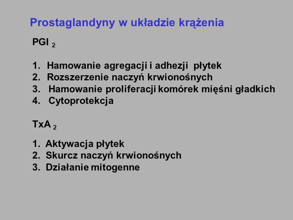 Prostaglandyny w układzie krążenia PGI 2 1.Hamowanie agregacji i adhezji płytek 2.Rozszerzenie naczyń krwionośnych 3. Hamowanie proliferacji komórek m