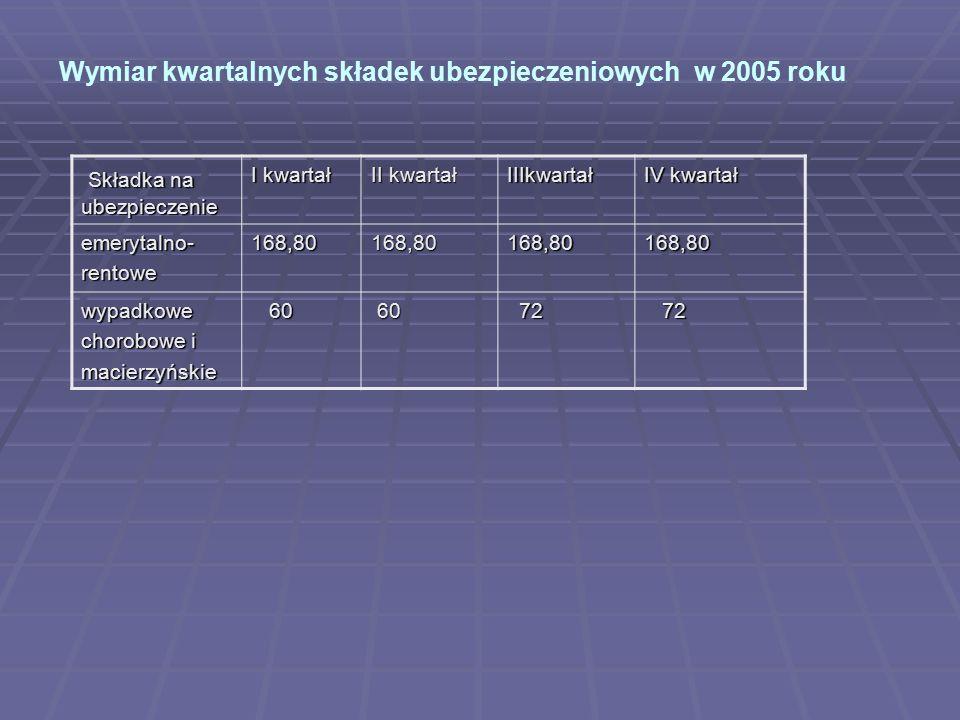Wymiar kwartalnych składek ubezpieczeniowych w 2005 roku Składka na ubezpieczenie Składka na ubezpieczenie I kwartał II kwartał IIIkwartał IV kwartał