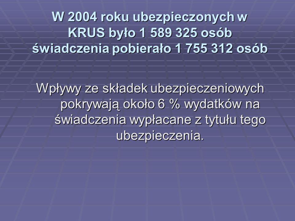 W 2004 roku ubezpieczonych w KRUS było 1 589 325 osób świadczenia pobierało 1 755 312 osób Wpływy ze składek ubezpieczeniowych pokrywają około 6 % wyd