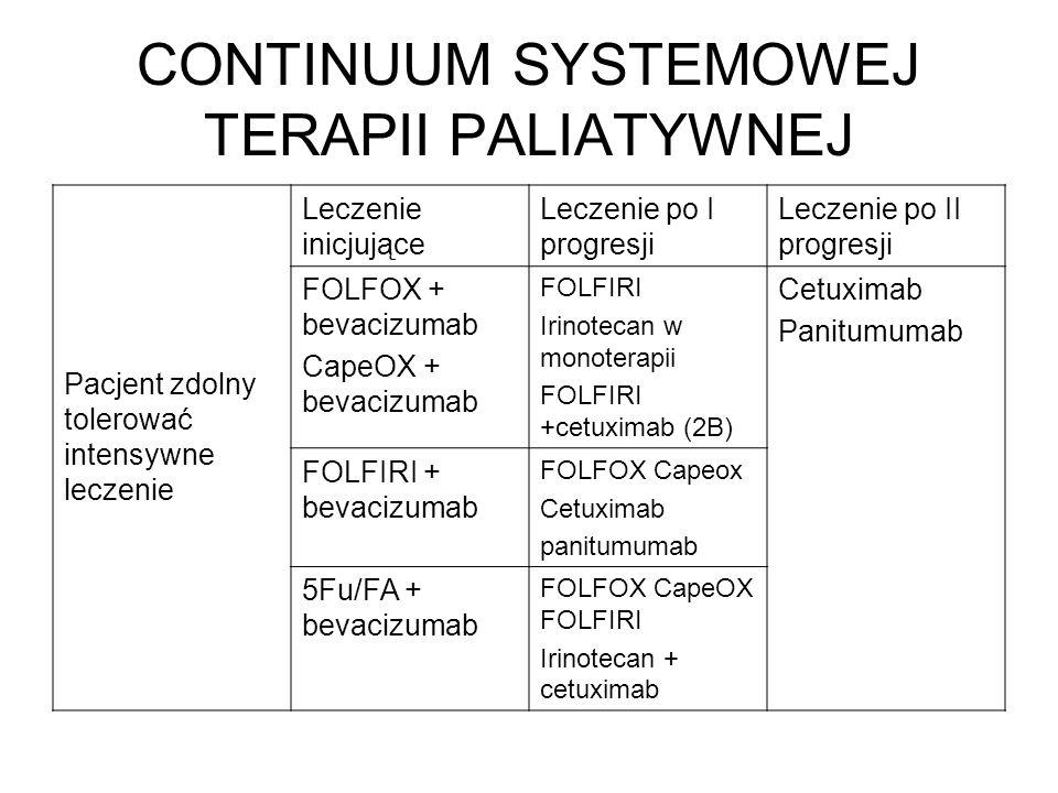 CONTINUUM SYSTEMOWEJ TERAPII PALIATYWNEJ Pacjent zdolny tolerować intensywne leczenie Leczenie inicjujące Leczenie po I progresji Leczenie po II progresji FOLFOX + bevacizumab CapeOX + bevacizumab FOLFIRI Irinotecan w monoterapii FOLFIRI +cetuximab (2B) Cetuximab Panitumumab FOLFIRI + bevacizumab FOLFOX Capeox Cetuximab panitumumab 5Fu/FA + bevacizumab FOLFOX CapeOX FOLFIRI Irinotecan + cetuximab