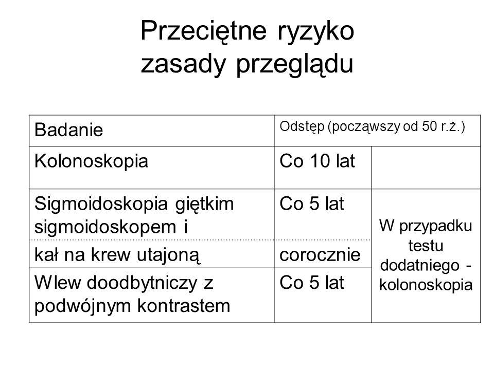 Przeciętne ryzyko zasady przeglądu Badanie Odstęp (począwszy od 50 r.ż.) KolonoskopiaCo 10 lat Sigmoidoskopia giętkim sigmoidoskopem i Co 5 lat W przy