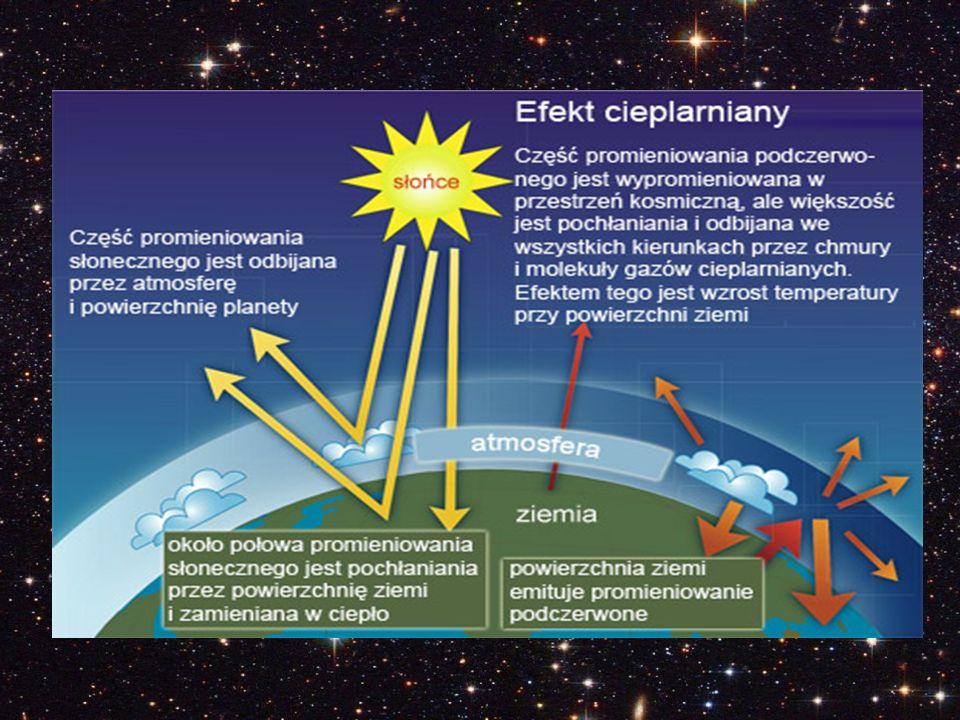 Do gazów cieplarnianych zaliczają się: para wodna dwutlenek węgla (CO 2 ) metan (CH 4 ) freony (CFC) [ dawniej masowo stosowane jako ciecze robocze w