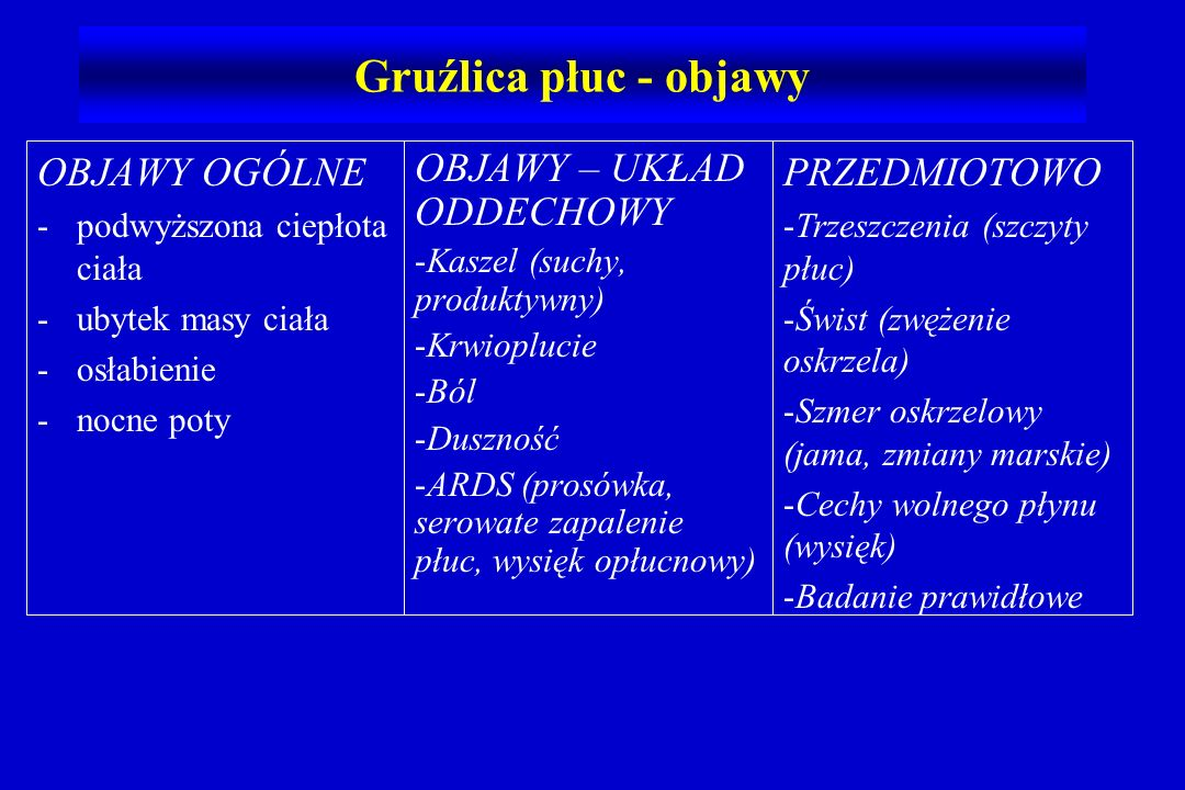 OBJAWY OGÓLNE -podwyższona ciepłota ciała -ubytek masy ciała -osłabienie -nocne poty OBJAWY – UKŁAD ODDECHOWY -Kaszel (suchy, produktywny) -Krwioplucie -Ból -Duszność -ARDS (prosówka, serowate zapalenie płuc, wysięk opłucnowy) Gruźlica płuc - objawy PRZEDMIOTOWO - -Trzeszczenia (szczyty płuc) - -Świst (zwężenie oskrzela) - -Szmer oskrzelowy (jama, zmiany marskie) - -Cechy wolnego płynu (wysięk) - -Badanie prawidłowe
