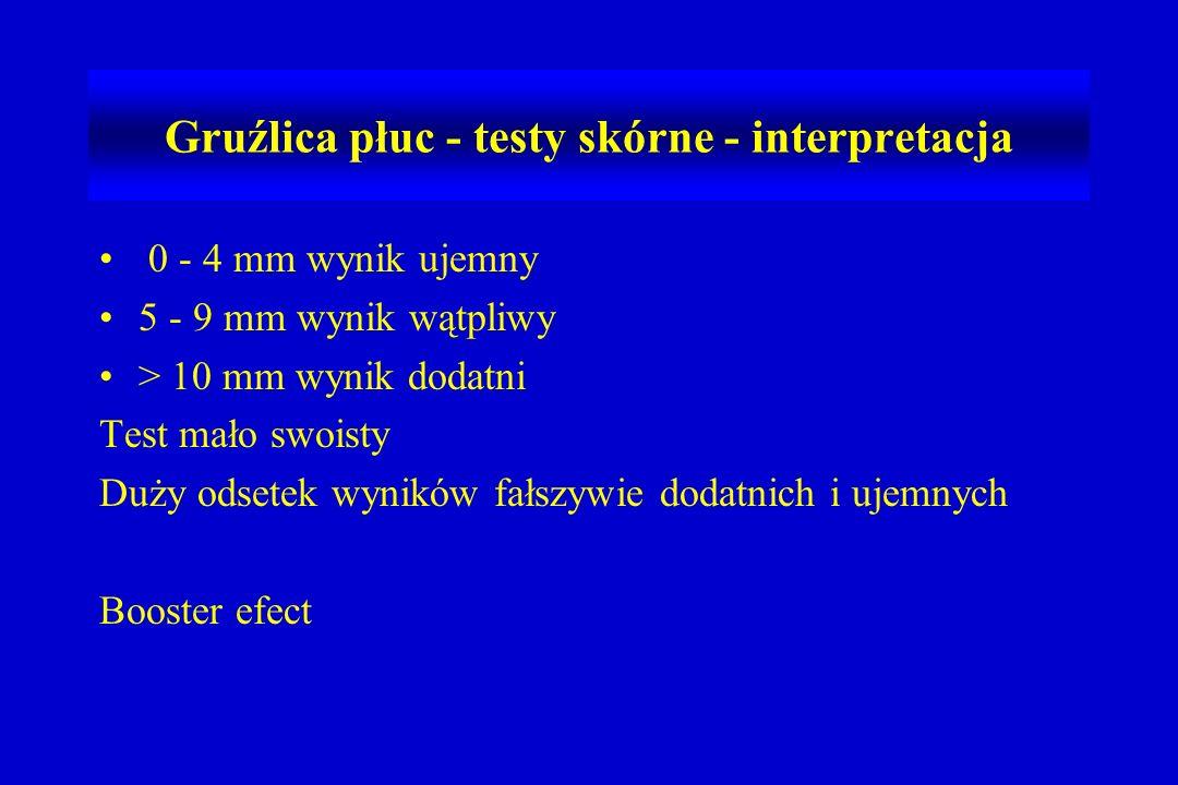 0 - 4 mm wynik ujemny 5 - 9 mm wynik wątpliwy > 10 mm wynik dodatni Test mało swoisty Duży odsetek wyników fałszywie dodatnich i ujemnych Booster efect Gruźlica płuc - testy skórne - interpretacja