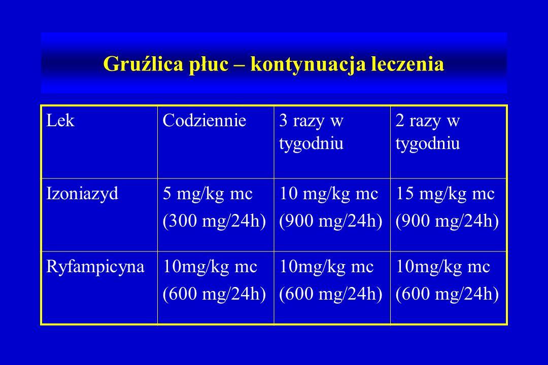 Gruźlica płuc – kontynuacja leczenia LekCodziennie3 razy w tygodniu 2 razy w tygodniu Izoniazyd5 mg/kg mc (300 mg/24h) 10 mg/kg mc (900 mg/24h) 15 mg/