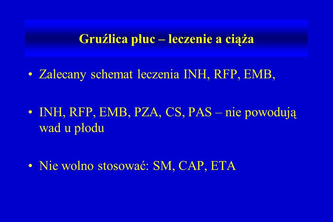 Zalecany schemat leczenia INH, RFP, EMB, INH, RFP, EMB, PZA, CS, PAS – nie powodują wad u płodu Nie wolno stosować: SM, CAP, ETA Gruźlica płuc – leczenie a ciąża