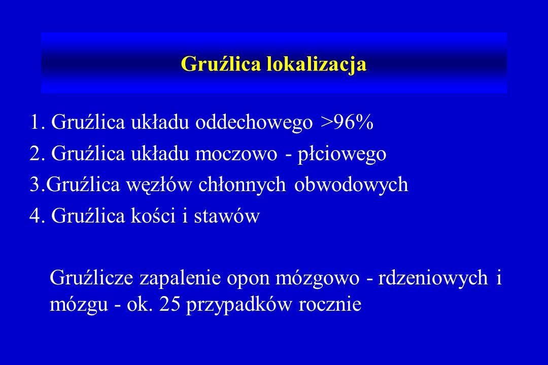 Gruźlica - postacie Gruźlica płucna 91.2% Gruźlica pozapłucna (w Polsce 8.8%) wszystkich przypadków gruźlicy –opłucna 42.8 - 351 –węzły chłonne 143 –układ moczowo – płciowy 111 –kości 87 –rozsiana –OUN 19 (2 zachorowania wśród dzieci) –jama brzuszna