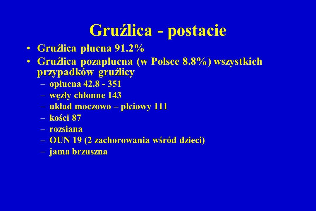 Gruźlica - postacie Gruźlica płucna 91.2% Gruźlica pozapłucna (w Polsce 8.8%) wszystkich przypadków gruźlicy –opłucna 42.8 - 351 –węzły chłonne 143 –u